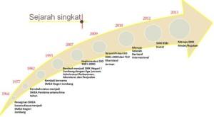 Sejarah singkat SMKN1Jombang2